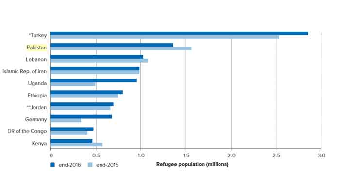 Refugees in Pakistan - Second Highest in the World
