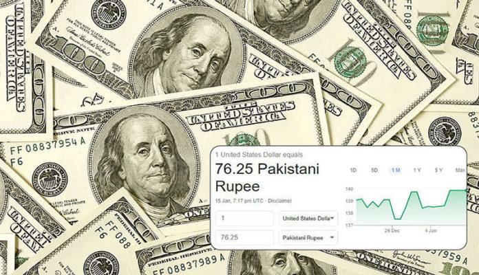 US Dollar to Pakistani Rupee
