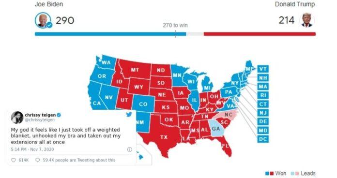 2020 US Election Result